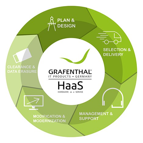 Grafenthal_HaaS