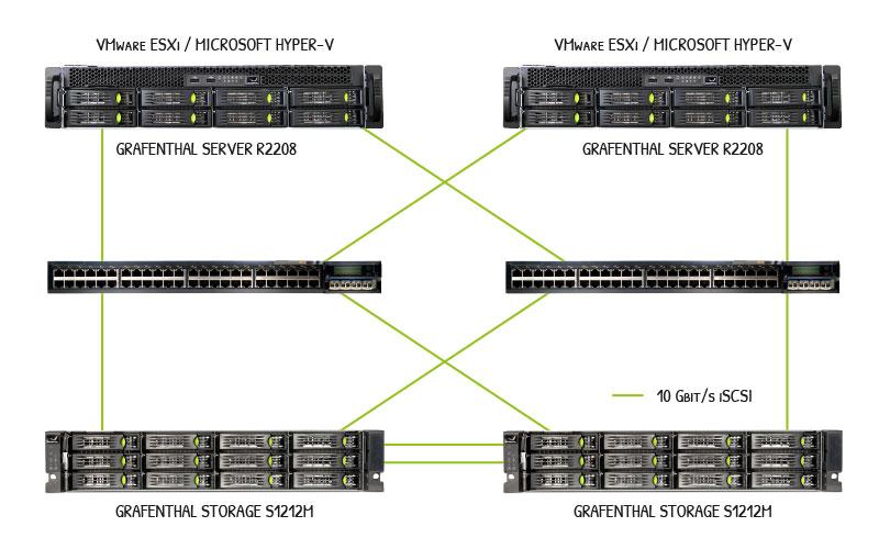 hochverfuegbarkeit-storage