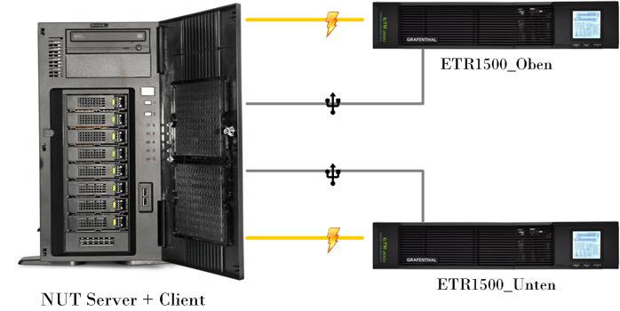 Network UPS Tools - USV Redundanz und Hochverfügbarkeit